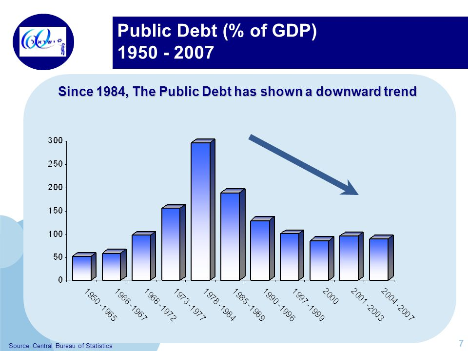 Public Debt (% of GDP) 1950 - 2007 Since 1984, The Public Debt has shown a downward trend 7