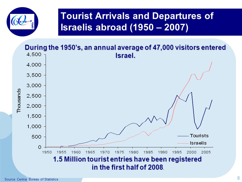 Students in Higher Education Institutions (1948 /49 – 2007 /08) In 1948, 208 students received an academic degree in Israel.