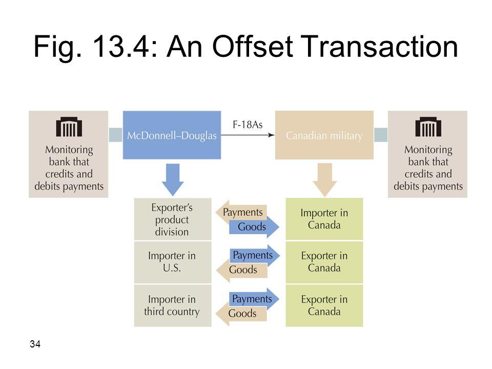 34 Fig. 13.4: An Offset Transaction