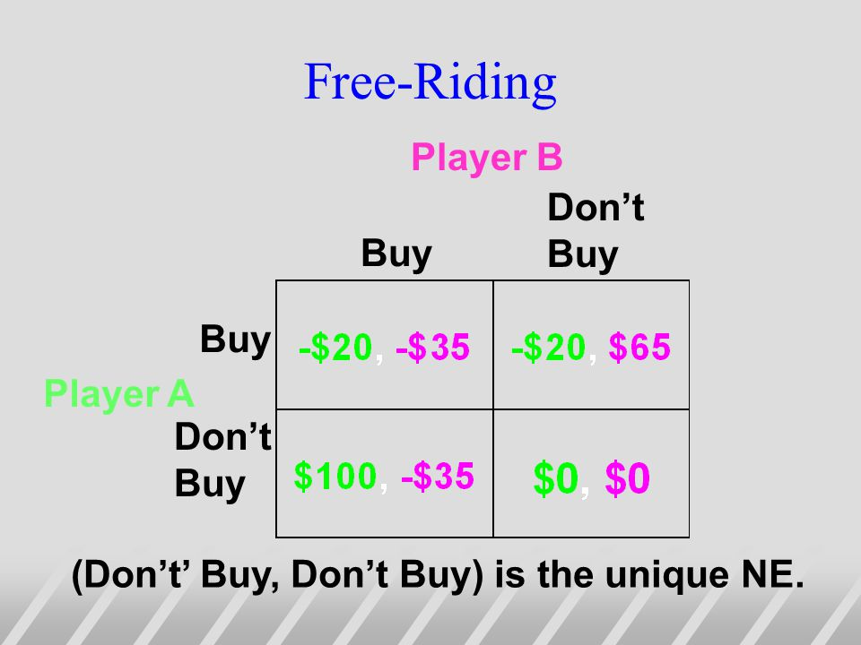 Free-Riding Buy Dont Buy Buy Dont Buy Player A Player B (Dont Buy, Dont Buy) is the unique NE.