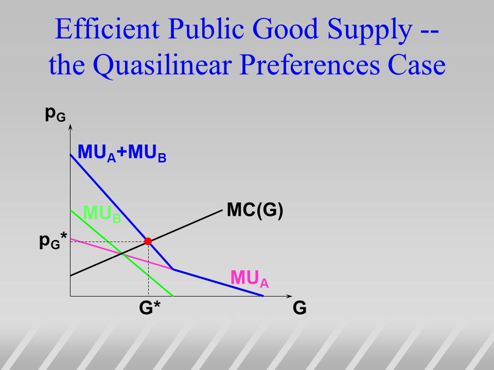 Efficient Public Good Supply -- the Quasilinear Preferences Case G pGpG MU A MU B MU A +MU B MC(G) G* pG*pG*
