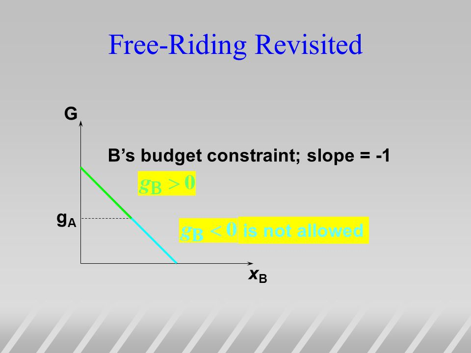 Free-Riding Revisited G xBxB gAgA Bs budget constraint; slope = -1 is not allowed