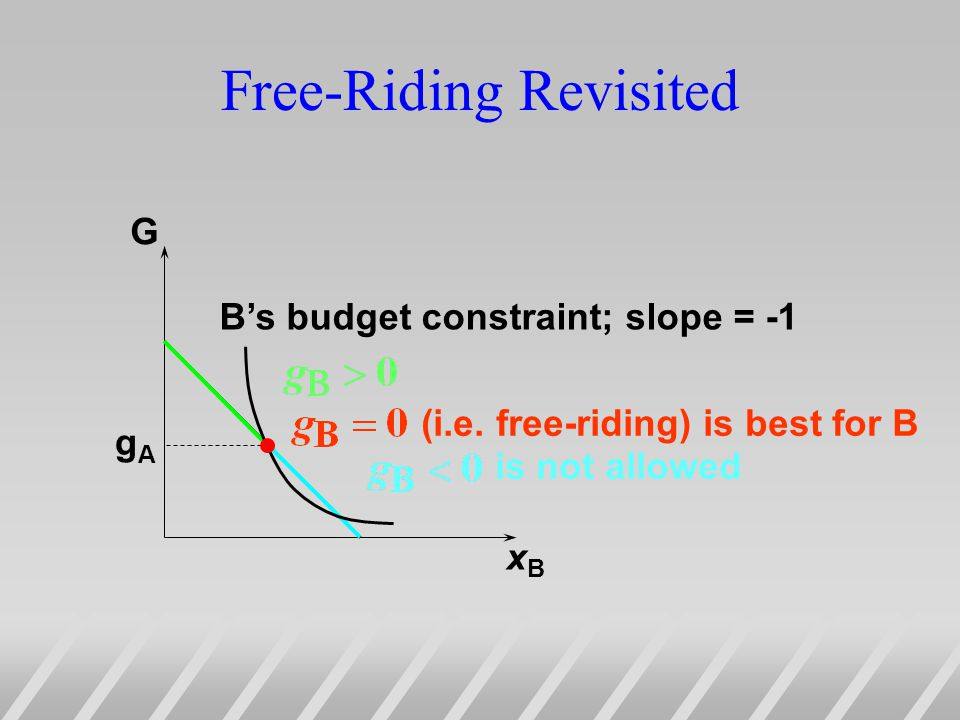 Free-Riding Revisited G xBxB gAgA Bs budget constraint; slope = -1 is not allowed (i.e.