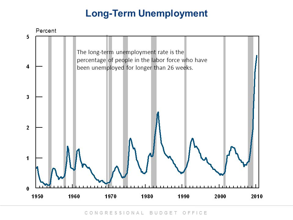 CONGRESSIONAL BUDGET OFFICE Long-Term Unemployment Percent The long-term unemployment rate is the percentage of people in the labor force who have been unemployed for longer than 26 weeks.