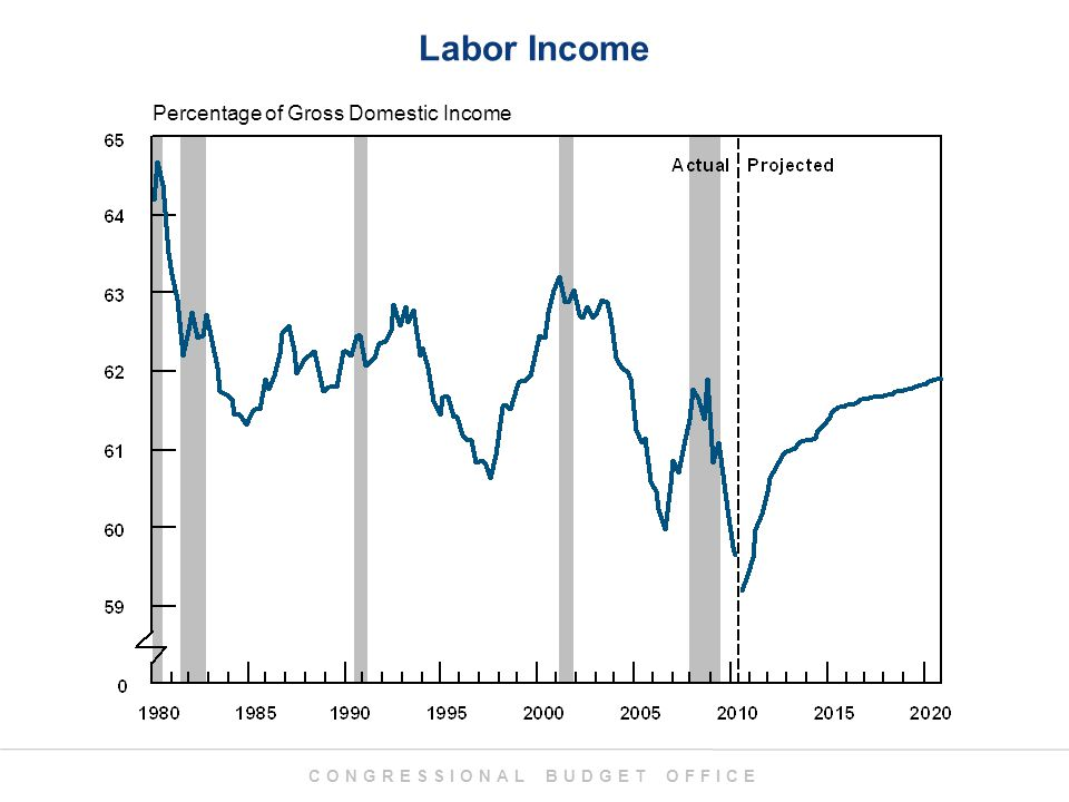 CONGRESSIONAL BUDGET OFFICE Labor Income Percentage of Gross Domestic Income