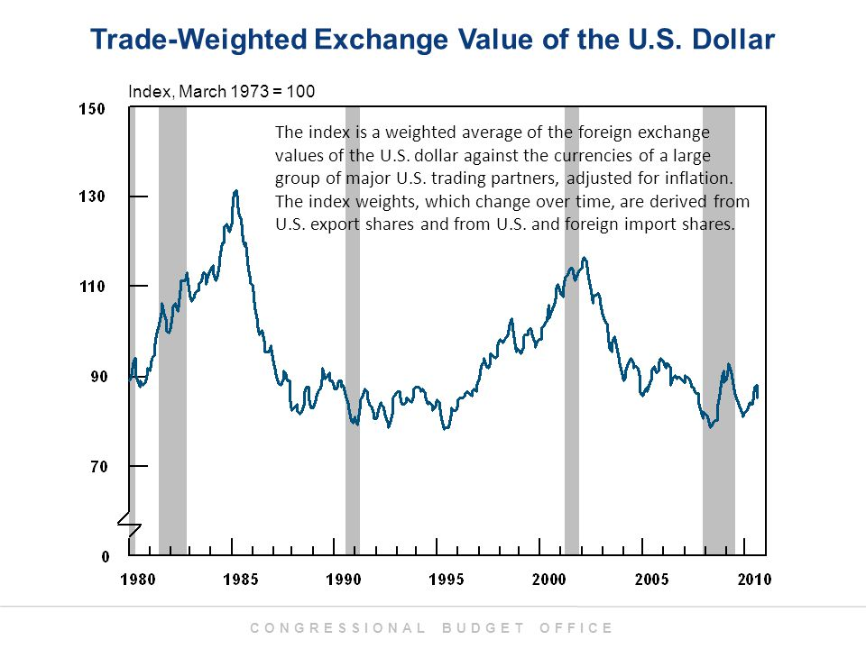 CONGRESSIONAL BUDGET OFFICE Trade-Weighted Exchange Value of the U.S.