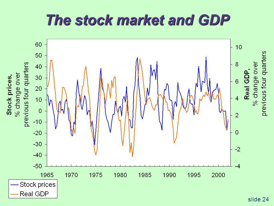 The stock market and GDP slide 24