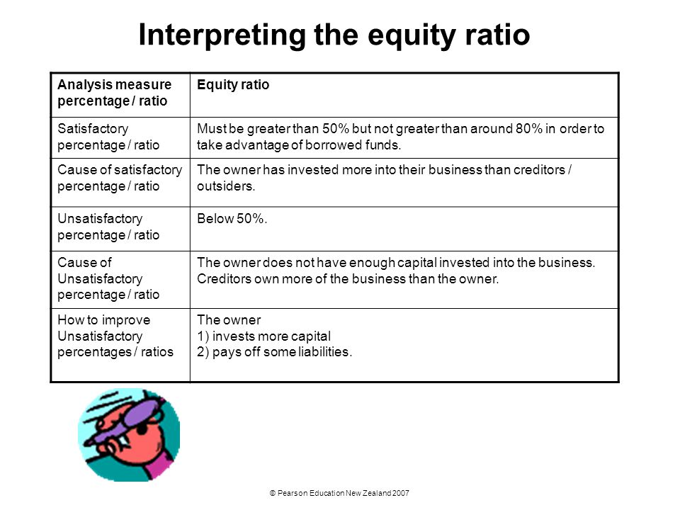 © Pearson Education New Zealand 2007 Interpreting the equity ratio Analysis measure percentage / ratio Equity ratio Satisfactory percentage / ratio Mu