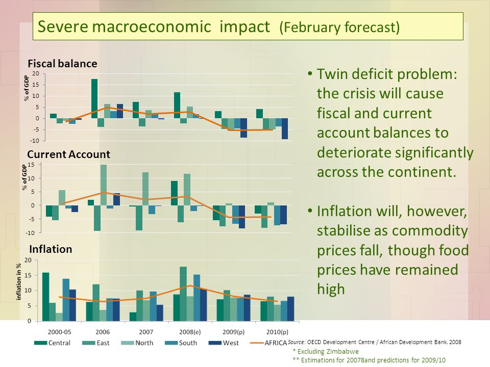 Severe macroeconomic impact (February forecast) * Excluding Zimbabwe ** Estimations for 20078and predictions for 2009/10 Source: OECD Development Centre / African Development Bank.