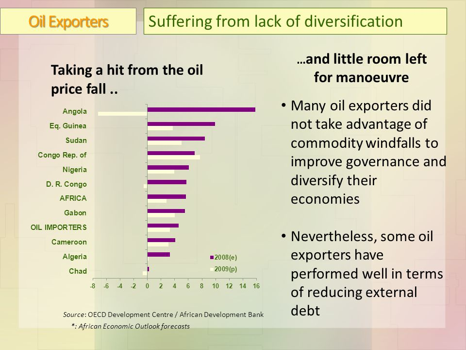 Oil Exporters Suffering from lack of diversification Source: OECD Development Centre / African Development Bank *: African Economic Outlook forecasts … and little room left for manoeuvre Many oil exporters did not take advantage of commodity windfalls to improve governance and diversify their economies Nevertheless, some oil exporters have performed well in terms of reducing external debt Taking a hit from the oil price fall..