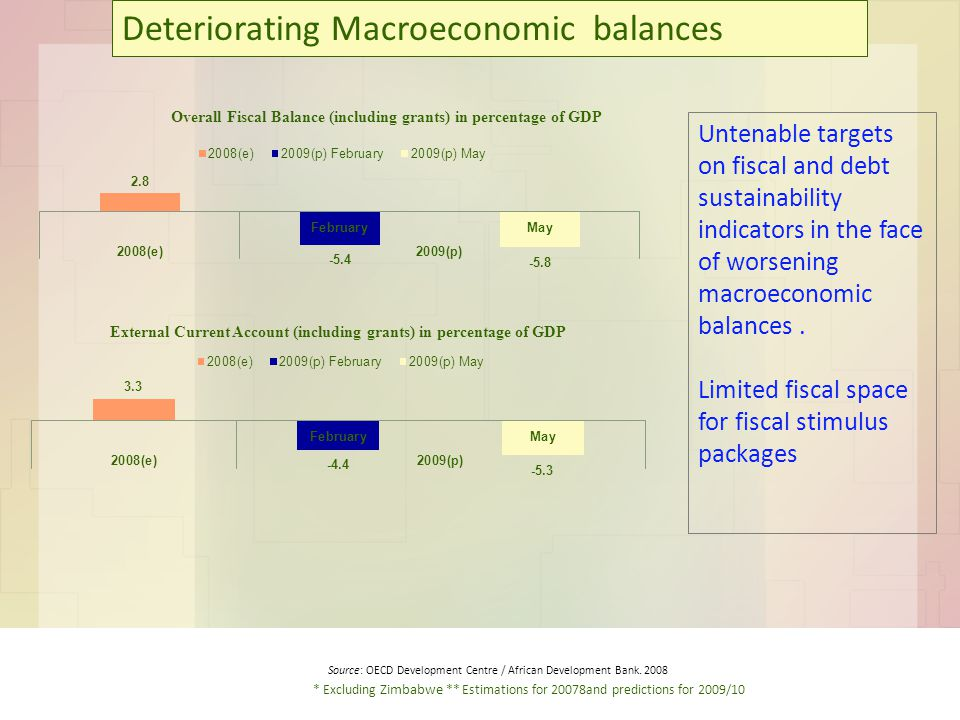 Untenable targets on fiscal and debt sustainability indicators in the face of worsening macroeconomic balances.