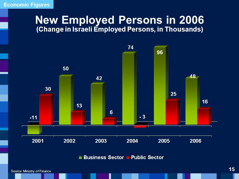 New Employed Persons in 2006 (Change in Israeli Employed Persons, in Thousands) Source: Ministry of Finance 15 Economic Figures