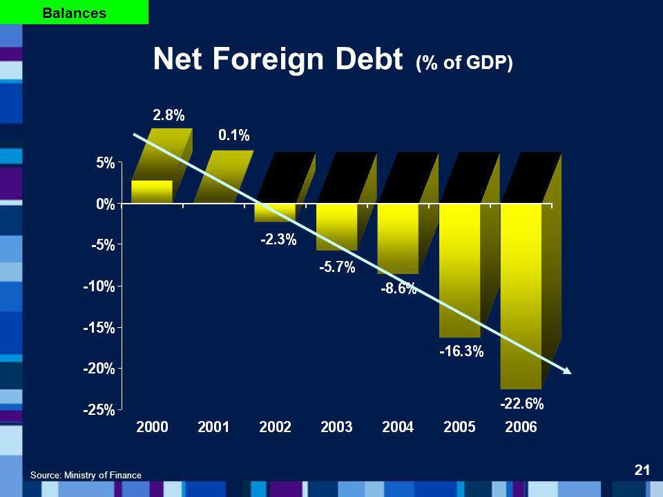 Net Foreign Debt (% of GDP) Source: Ministry of Finance 21 Balances