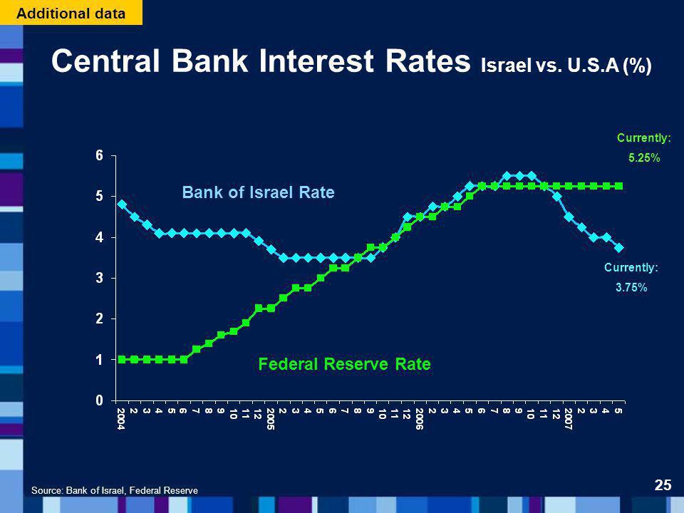 Central Bank Interest Rates Israel vs. U.S.A (%) Source: Bank of Israel, Federal Reserve Bank of Israel Rate Federal Reserve Rate 25 Additional data C