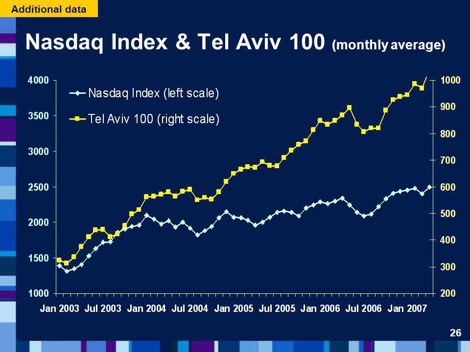 Nasdaq Index & Tel Aviv 100 (monthly average) Additional data 26