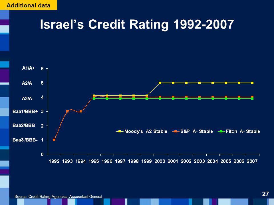 Source: Credit Rating Agencies, Accountant General Israels Credit Rating 1992-2007 A1/A+ A2/A A3/A- Baa1/BBB+ Baa2/BBB Baa3 /BBB- 27 Additional data