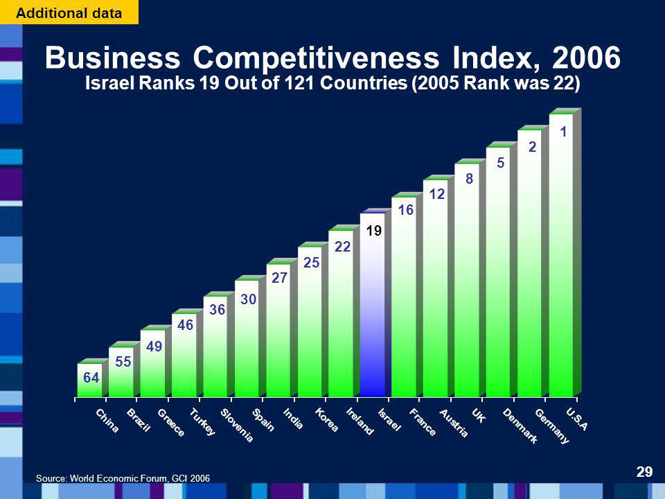 Source: World Economic Forum, GCI 2006 Business Competitiveness Index, 2006 Israel Ranks 19 Out of 121 Countries (2005 Rank was 22) 64 55 49 46 30 27 25 22 19 16 12 8 5 2 1 36 29 Additional data
