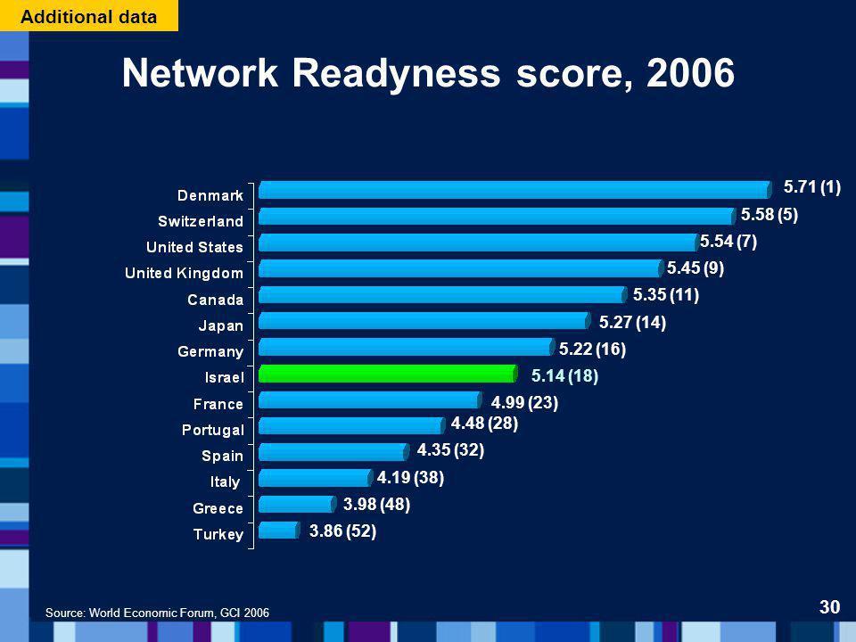Network Readyness score, 2006 Source: World Economic Forum, GCI 2006 5.71 (1) 5.58 (5) 5.54 (7) 5.45 (9) 5.35 (11) 5.27 (14) 5.22 (16) 5.14 (18) 4.99 (23) 4.48 (28) 4.35 (32) 4.19 (38) 3.98 (48) 3.86 (52) 30 Additional data