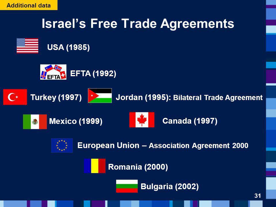 Israels Free Trade Agreements USA (1985) EFTA (1992) Jordan (1995): Bilateral Trade Agreement Canada (1997) Turkey (1997) Mexico (1999) Romania (2000) European Union – Association Agreement 2000 Bulgaria (2002) 31 Additional data