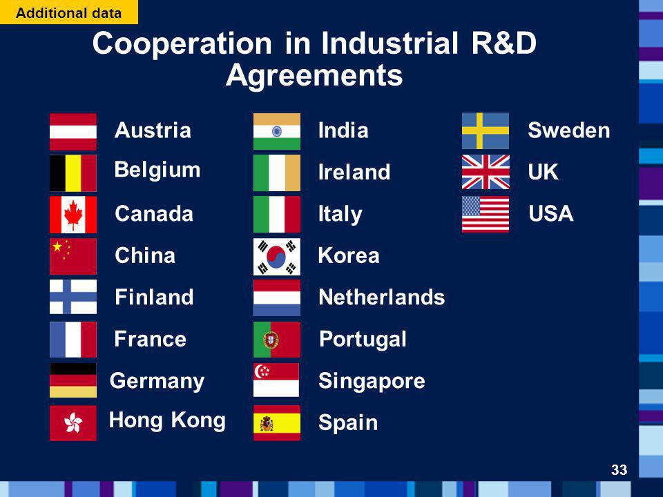 Cooperation in Industrial R&D Agreements Belgium Canada China France Hong Kong Italy Netherlands Portugal Spain UK USA Singapore Ireland Sweden Finland Germany IndiaAustria Korea 33 Additional data