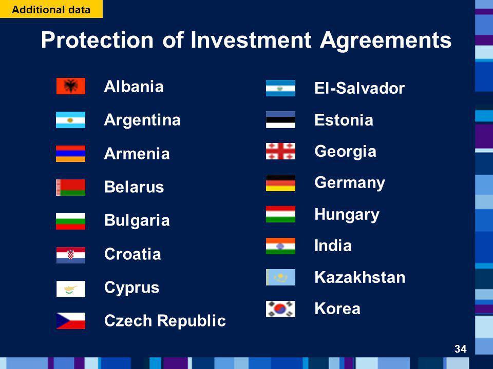 Protection of Investment Agreements Albania Argentina Armenia Belarus Bulgaria Croatia Cyprus Czech Republic El-Salvador Estonia Georgia Germany Hungary India Kazakhstan Korea 34 Additional data