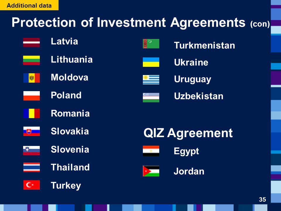 Protection of Investment Agreements (con) Turkmenistan Ukraine Uruguay Uzbekistan QIZ Agreement Egypt Jordan Latvia Lithuania Moldova Poland Romania S