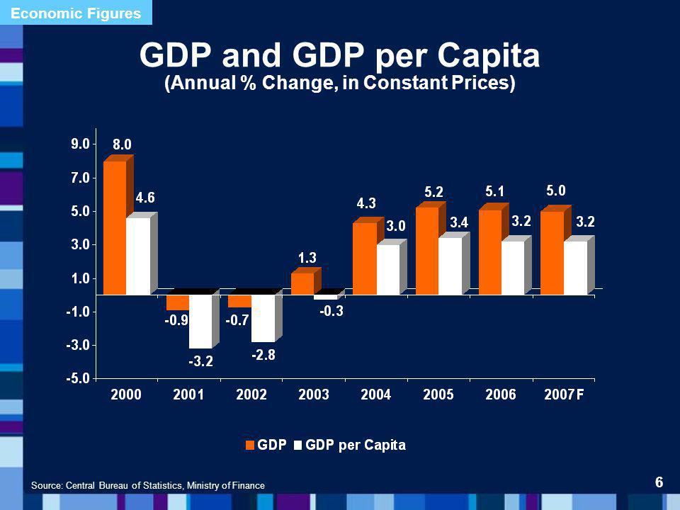 Estimate for 2007Criteria 5.0% Real GDP Growth 5.6% Business GDP Growth 5.1% Exports Growth 4.9% Private Consumption Growth 2.9% Government Consumption Growth 9.5% Investment in Fixed Assets Growth Source: Ministry of Finance Estimated Growth of Main GDP Components 2007 17 Economic Figures