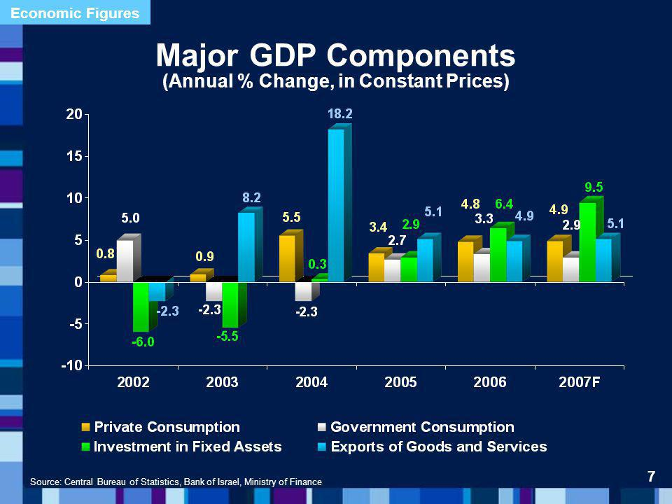 Source: World Economic Forum, GCI 2006 Global Competitiveness Index, 2006 Israel Ranks 15 Out of 125 Countries (2005 Rank was 23) 59 58 48 47 34 28 24 21 18 15 10 8 6 4 1 42 28 Additional data