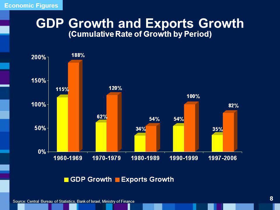 Source: Ministry of Finance, April 2007 Budget Deficit (% of GDP) 19 Budget proposal Balances