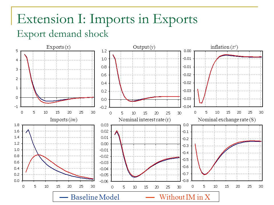 Extension I: Imports in Exports Export demand shock Exports (x) Imports (im) Output (y) Nominal interest rate (r) inflation (π c ) Nominal exchange ra