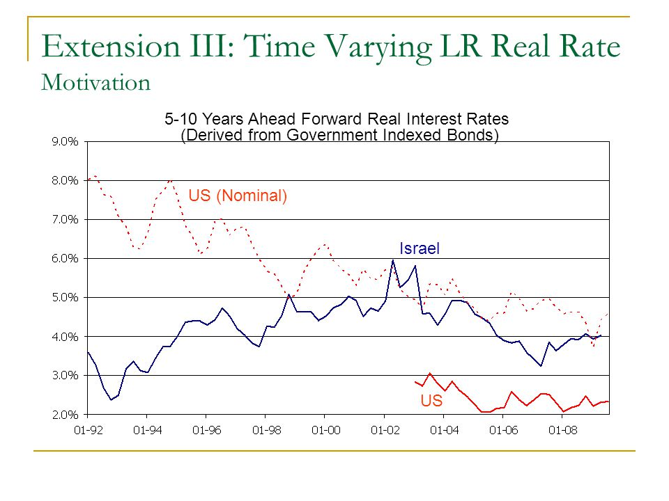 Extension III: Time Varying LR Real Rate Motivation 5-10 Years Ahead Forward Real Interest Rates (Derived from Government Indexed Bonds) Israel US US