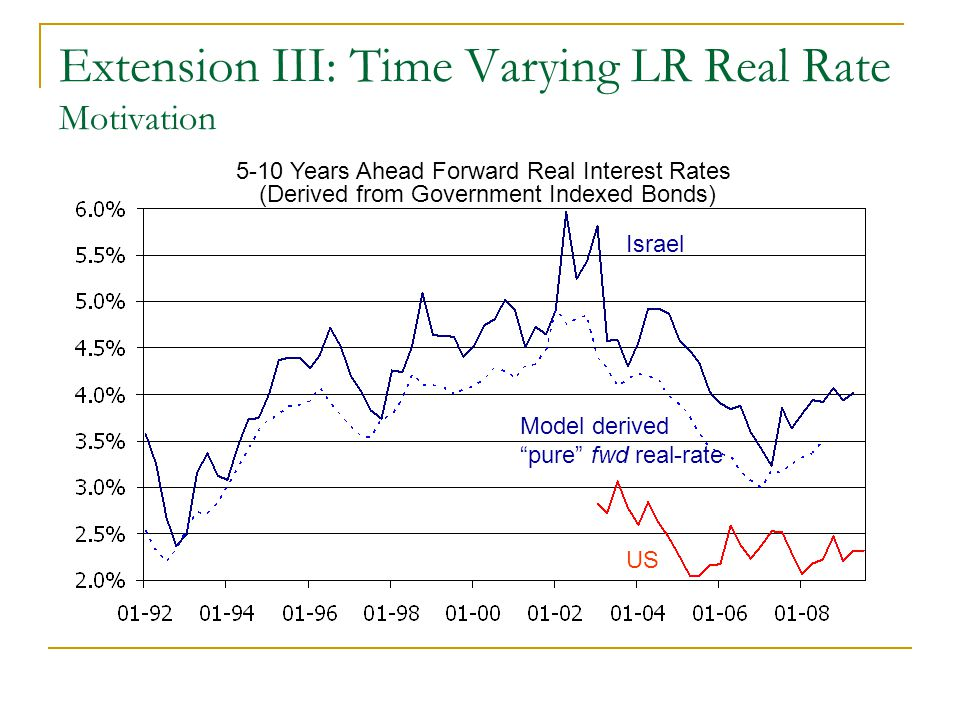 Extension III: Time Varying LR Real Rate Motivation 5-10 Years Ahead Forward Real Interest Rates (Derived from Government Indexed Bonds) Israel US Mod