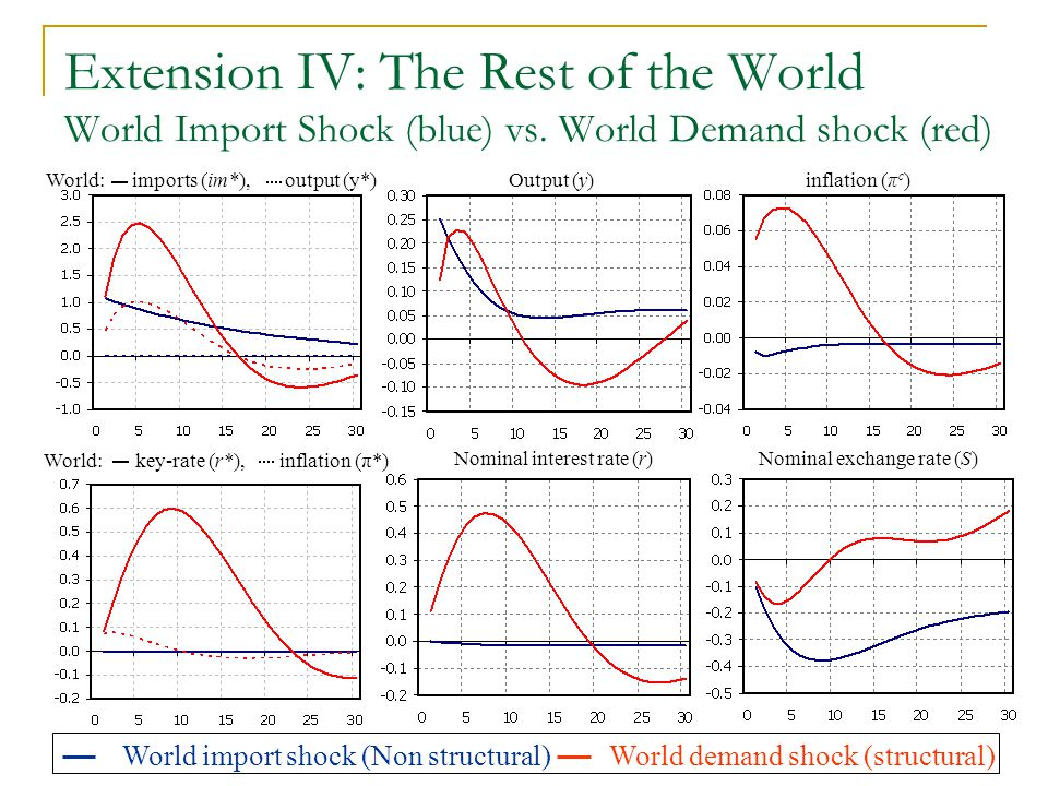 Extension IV: The Rest of the World World Import Shock (blue) vs. World Demand shock (red) World: imports (im*), output (y*) Output (y) Nominal intere