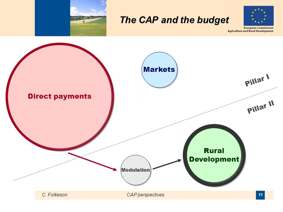 C. FolkesonCAP perspectives 11 Rural Development Direct payments Markets Pillar I Pillar II The CAP and the budget The CAP and the budget Modulation