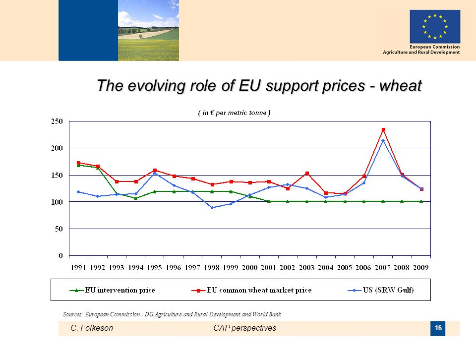 C. FolkesonCAP perspectives 16 The evolving role of EU support prices - wheat Sources: European Commission - DG Agriculture and Rural Development and