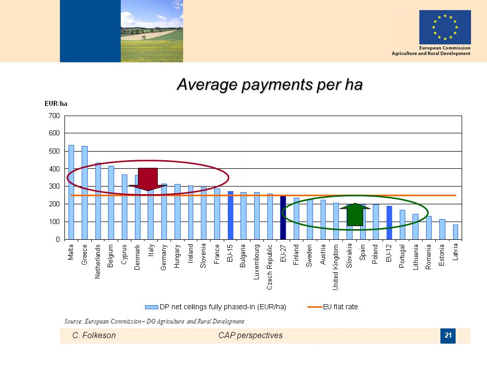 C. FolkesonCAP perspectives 21 Average payments per ha Source: European Commission – DG Agriculture and Rural Development