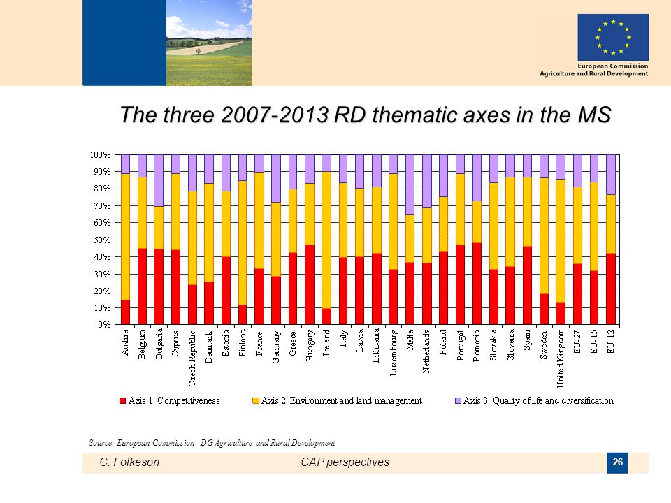 C. FolkesonCAP perspectives 26 The three 2007-2013 RD thematic axes in the MS Source: European Commission - DG Agriculture and Rural Development