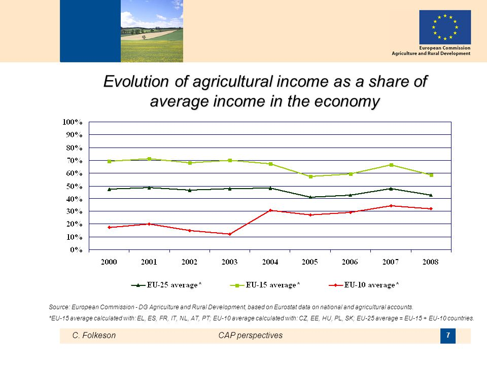 C. FolkesonCAP perspectives 7 Evolution of agricultural income as a share of average income in the economy Source: European Commission - DG Agricultur