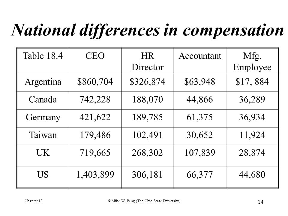 Chapter 18© Mike W. Peng (The Ohio State University) 14 National differences in compensation Table 18.4CEOHR Director AccountantMfg. Employee Argentin