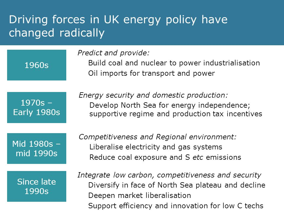 Driving forces in UK energy policy have changed radically Predict and provide: Build coal and nuclear to power industrialisation Oil imports for transport and power 1960s Energy security and domestic production: Develop North Sea for energy independence; supportive regime and production tax incentives 1970s – Early 1980s Mid 1980s – mid 1990s Competitiveness and Regional environment: Liberalise electricity and gas systems Reduce coal exposure and S etc emissions Since late 1990s Integrate low carbon, competitiveness and security Diversify in face of North Sea plateau and decline Deepen market liberalisation Support efficiency and innovation for low C techs