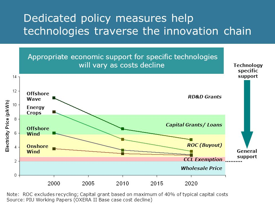 Dedicated policy measures help technologies traverse the innovation chain Note: ROC excludes recycling; Capital grant based on maximum of 40% of typical capital costs Source: PIU Working Papers (OXERA II Base case cost decline) Wholesale Price ROC (Buyout) Capital Grants/ Loans CCL Exemption Offshore Wave Energy Crops Offshore Wind Onshore Wind RD&D Grants Appropriate economic support for specific technologies will vary as costs decline General support Technology specific support
