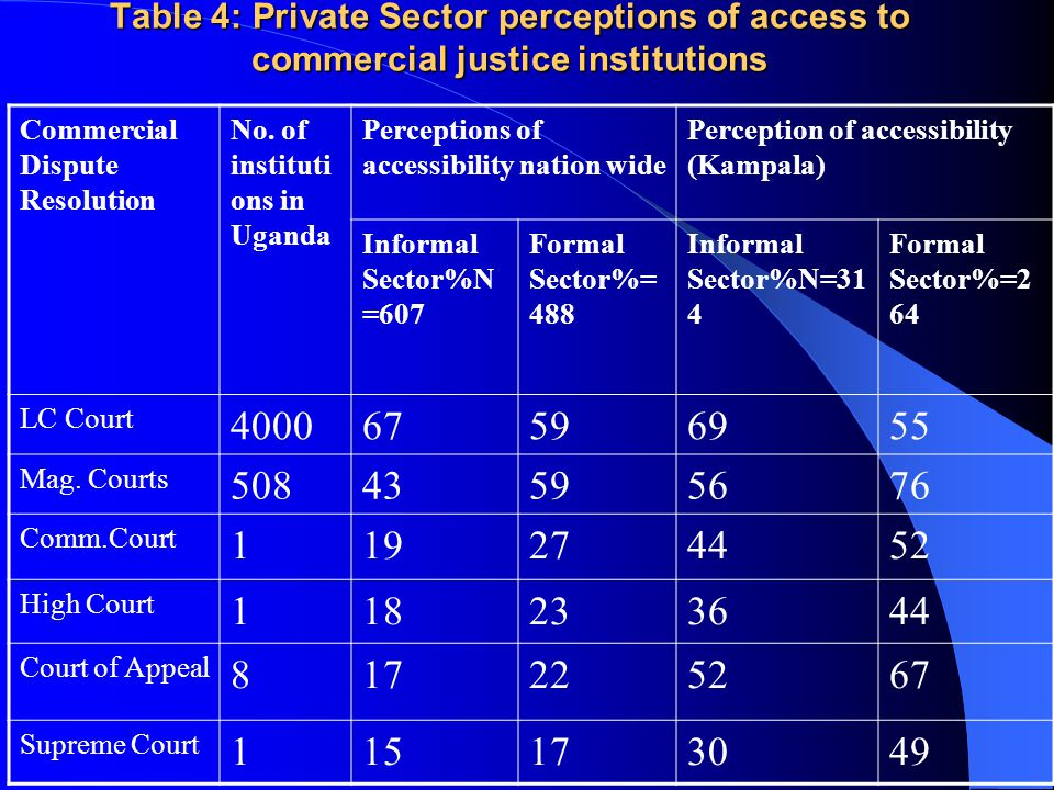 Table 4: Private Sector perceptions of access to commercial justice institutions Commercial Dispute Resolution No.