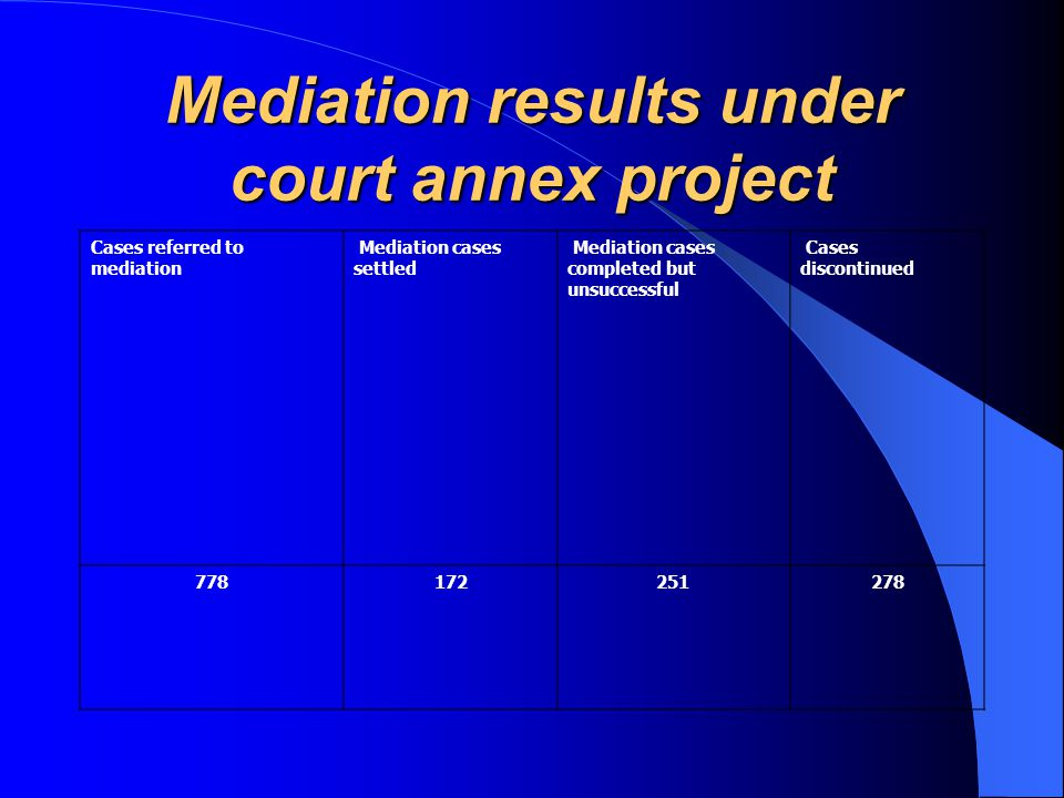 Mediation results under court annex project Cases referred to mediation Mediation cases settled Mediation cases completed but unsuccessful Cases discontinued 778172251278