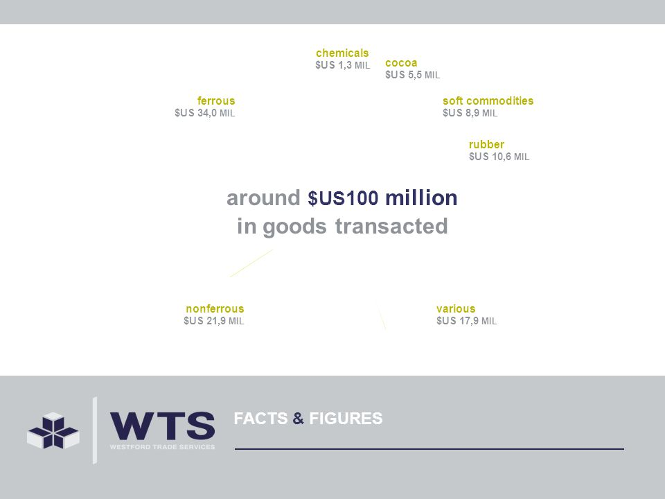 FACTS & FIGURES various $US 17,9 MIL chemicals $US 1,3 MIL cocoa $US 5,5 MIL soft commodities $US 8,9 MIL rubber $US 10,6 MIL nonferrous $US 21,9 MIL ferrous $US 34,0 MIL around $US 100 million in goods transacted