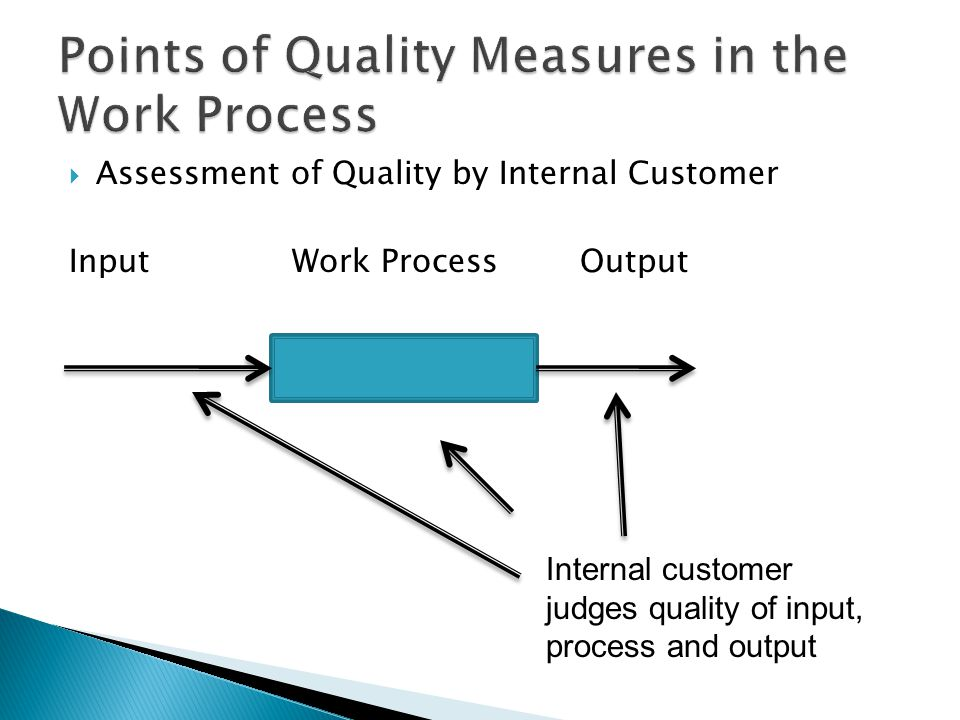 Assessment of Quality by Internal Customer Input Work Process Output Internal customer judges quality of input, process and output