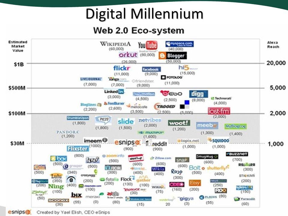 Digital Millennium