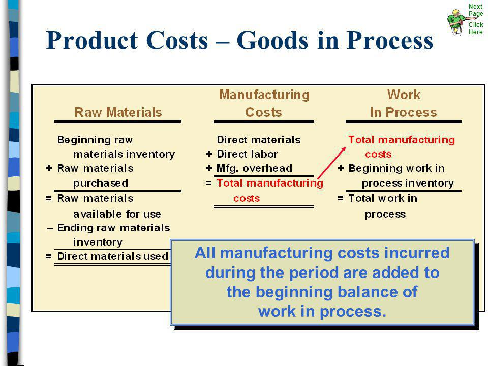 Product Costs – Goods in Process All manufacturing costs incurred during the period are added to the beginning balance of work in process. Next Page C