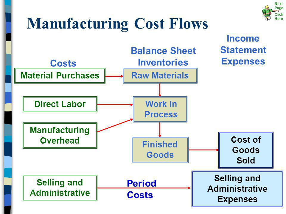 Selling and Administrative Expenses Period Costs Manufacturing Cost Flows Finished Goods Cost of Goods Sold Selling and Administrative Manufacturing O