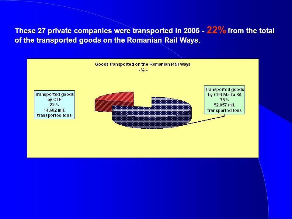 GRAPHIC OF CERTIFICATED RAILWAYS OPERATORS