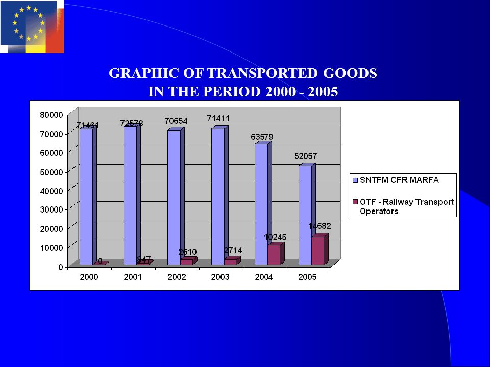These 27 private companies were transported in 2005 - 22% from the total of the transported goods on the Romanian Rail Ways.